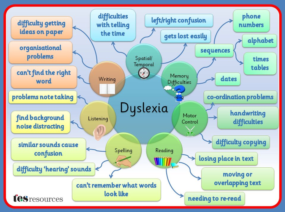 informative speech on dyslexia